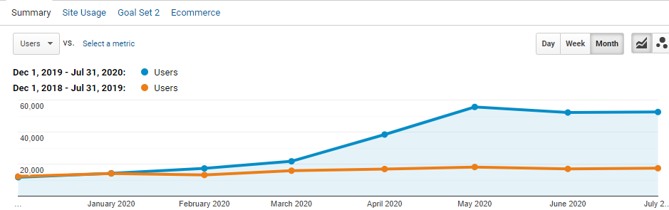 eBike - Grew Organic Traffic by 115.30 percent