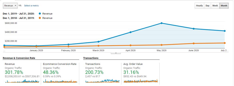 eBike - Revenue Growth 301 percent